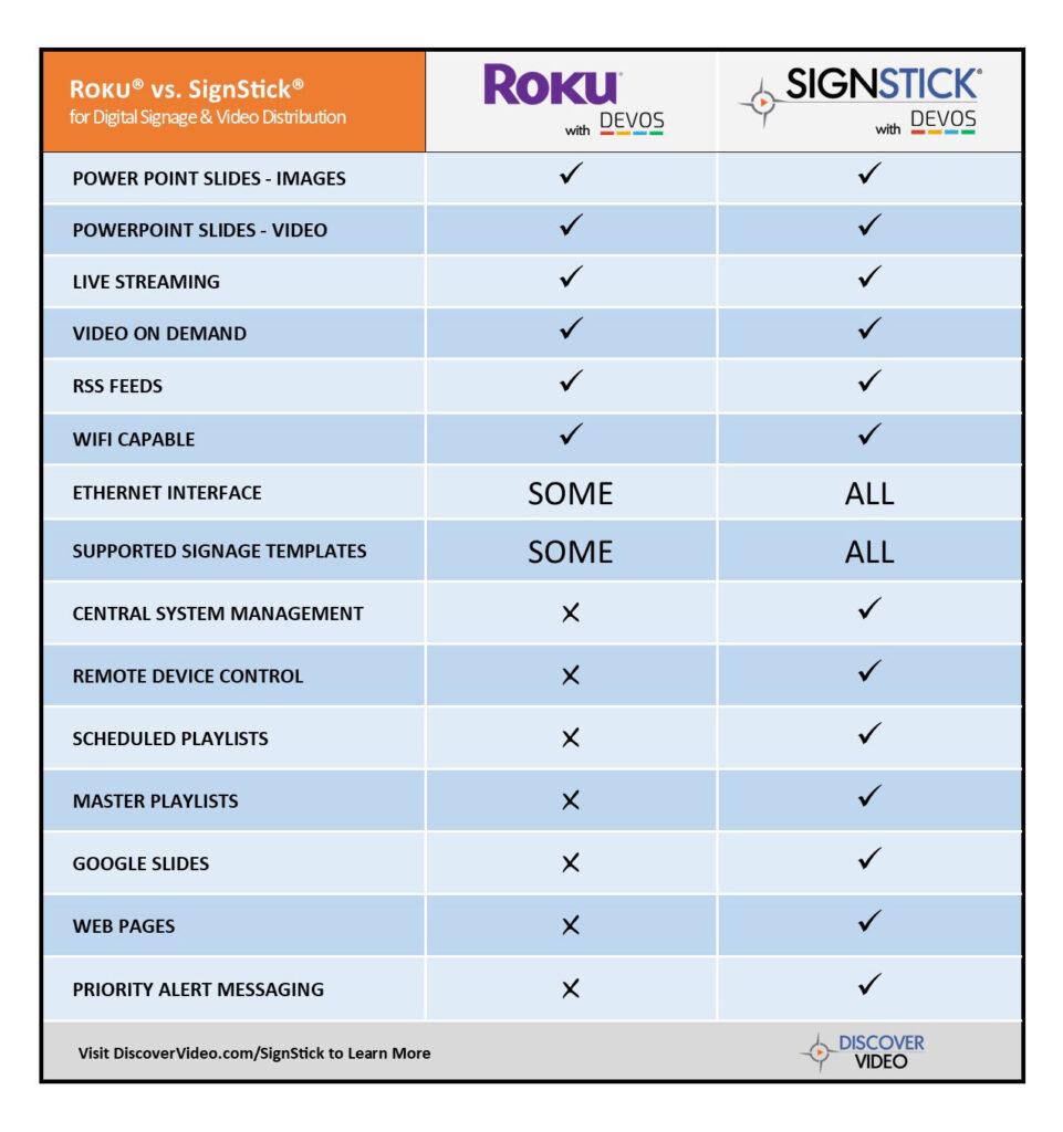 Compare Roku and SignStick with DEVOS