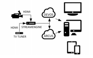 Stream Engine Ecosystem