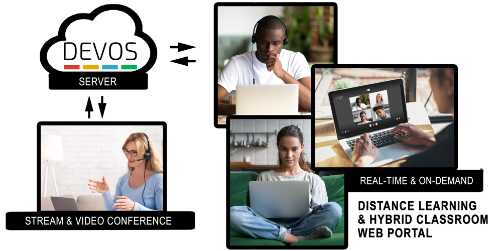 DEVOS Enterprise Video Platform