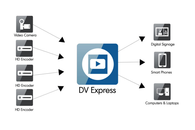 DVExpress & DEVOS for Enterprise IPTV