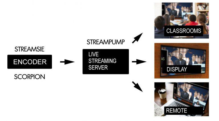 Scorpion Encoder & Streampump Replicator for Live Webcasting