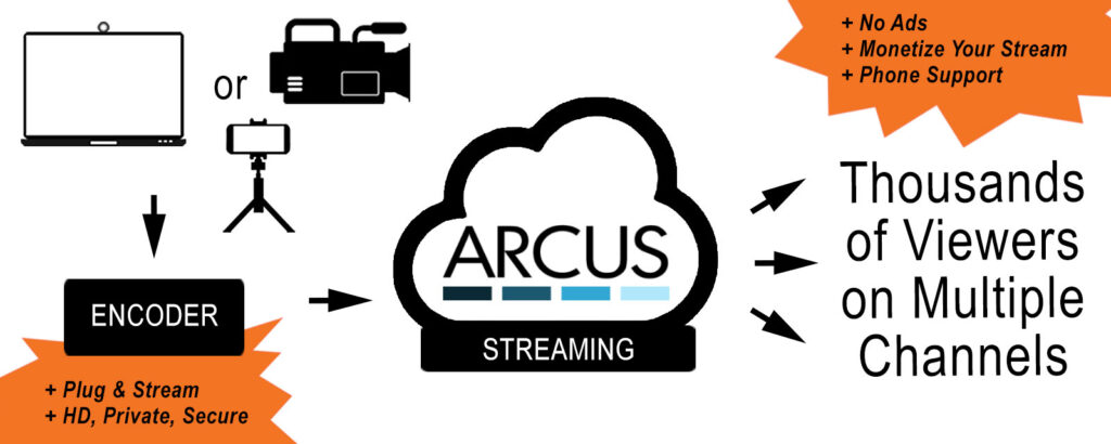 Arcus CDN for Live Streaming & Multicast