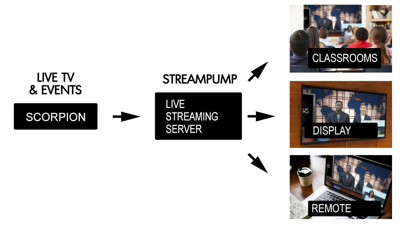 Scorpion & StreamPump for Private Live TV Distribution