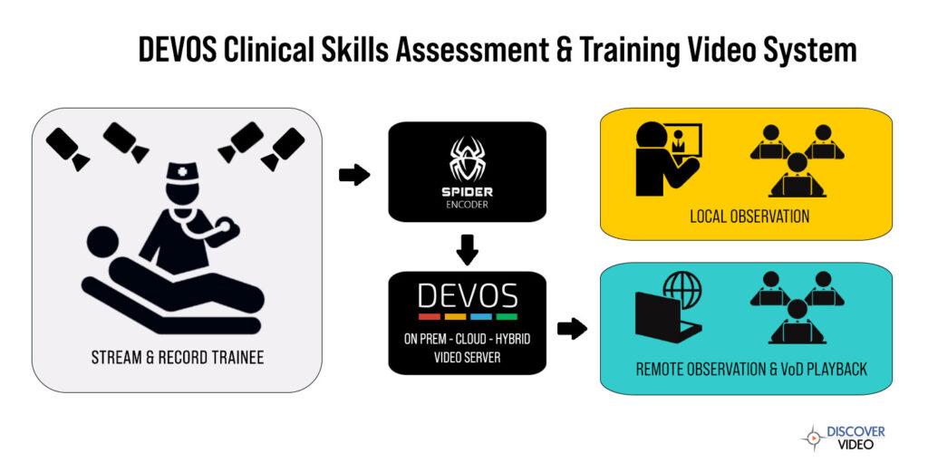 DEVOS Clinical Skill Assessment & Training Video System